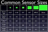 Camerasensor_sizes